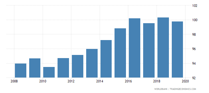 azerbaijan gross enrolment ratio primary and lower secondary male percent wb data