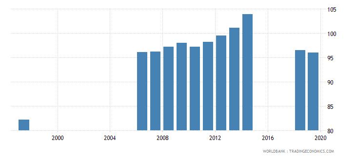 azerbaijan gross enrolment ratio primary and secondary both sexes percent wb data