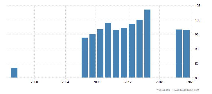 azerbaijan gross enrolment ratio primary and secondary female percent wb data