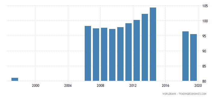 azerbaijan gross enrolment ratio primary and secondary male percent wb data