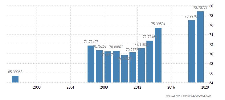 azerbaijan gross enrolment ratio primary to tertiary both sexes percent wb data