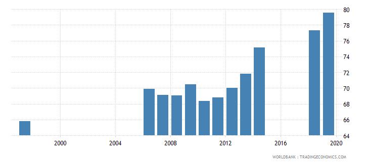 azerbaijan gross enrolment ratio primary to tertiary female percent wb data