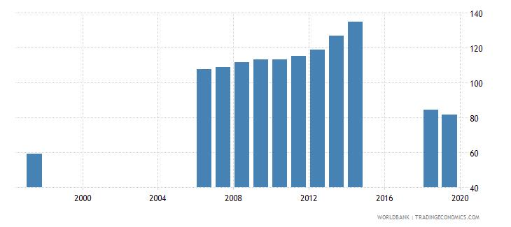 azerbaijan gross enrolment ratio upper secondary both sexes percent wb data
