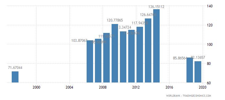 azerbaijan gross enrolment ratio upper secondary female percent wb data