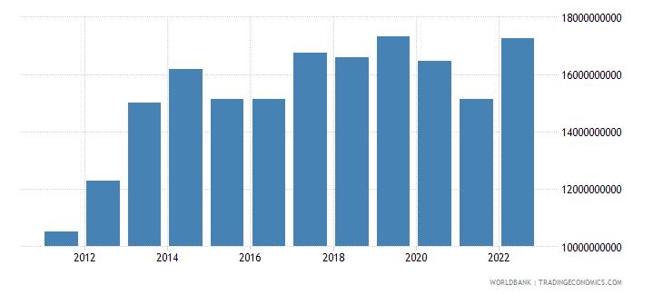 azerbaijan gross fixed capital formation current lcu wb data