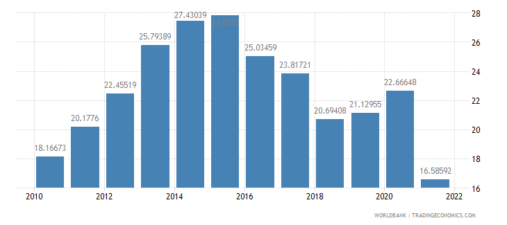 azerbaijan gross fixed capital formation percent of gdp wb data