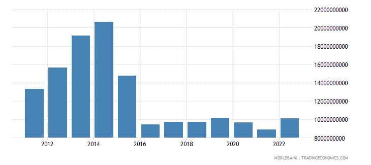 azerbaijan gross fixed capital formation us dollar wb data