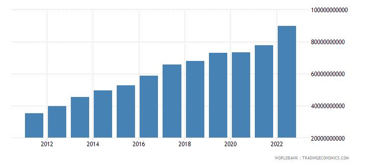 azerbaijan gross national expenditure current lcu wb data