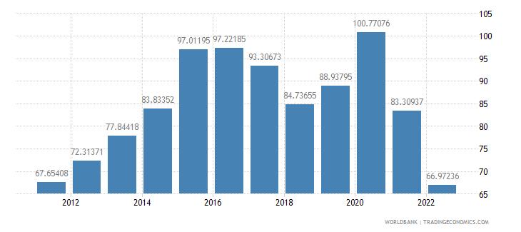azerbaijan gross national expenditure percent of gdp wb data