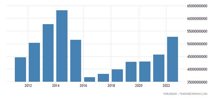 azerbaijan gross national expenditure us dollar wb data