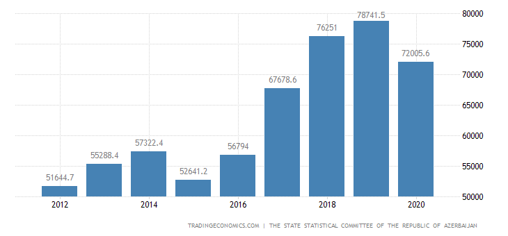 Azerbaijan Gross National Product