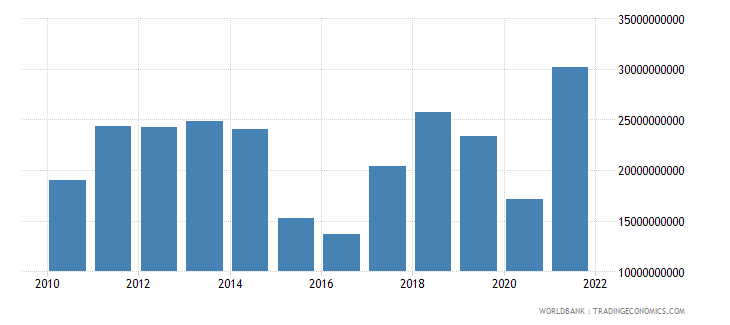 azerbaijan gross savings current lcu wb data