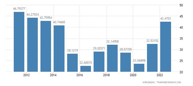azerbaijan gross savings percent of gdp wb data
