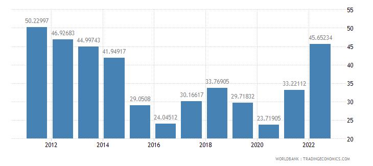 azerbaijan gross savings percent of gni wb data