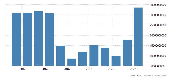 azerbaijan gross savings us dollar wb data