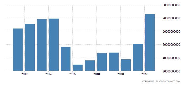 azerbaijan gross value added at factor cost us dollar wb data