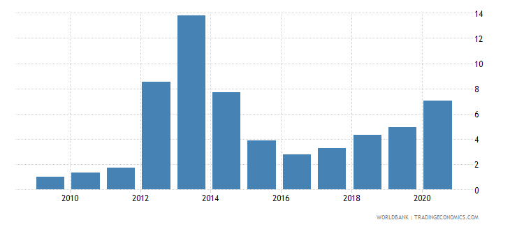azerbaijan high technology exports percent of manufactured exports wb data