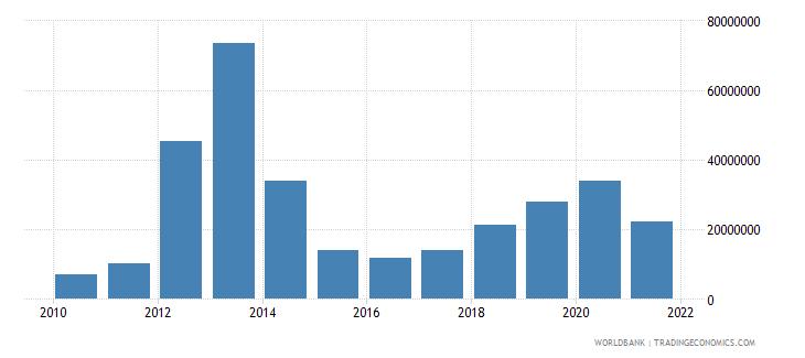 azerbaijan high technology exports us dollar wb data