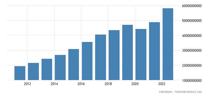 azerbaijan household final consumption expenditure current lcu wb data