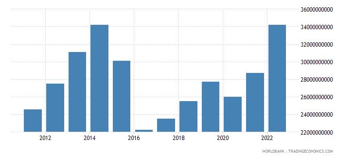 azerbaijan household final consumption expenditure us dollar wb data