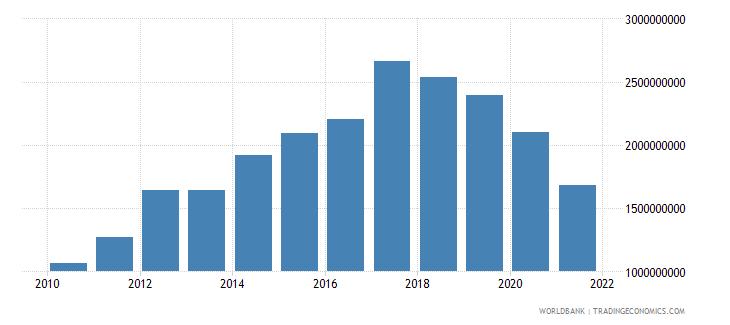 azerbaijan ibrd loans and ida credits dod us dollar wb data