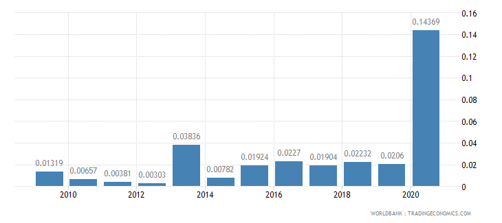 azerbaijan ict goods exports percent of total goods exports wb data
