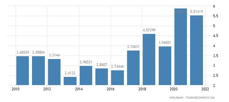 azerbaijan ict goods imports percent total goods imports wb data