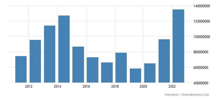 azerbaijan ict service exports bop us dollar wb data