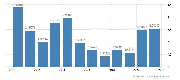 azerbaijan ict service exports percent of service exports bop wb data