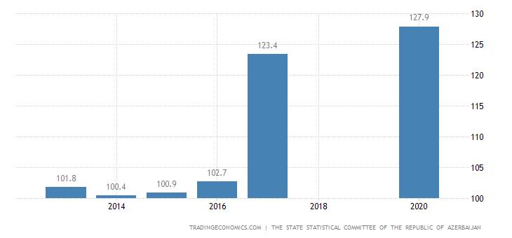 Azerbaijan Import Prices