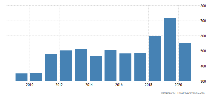 azerbaijan import volume index 2000  100 wb data