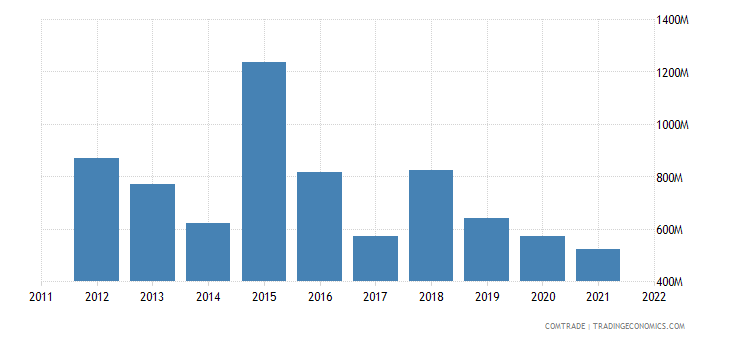 azerbaijan imports articles iron steel