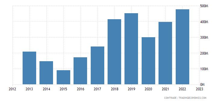 azerbaijan imports iran