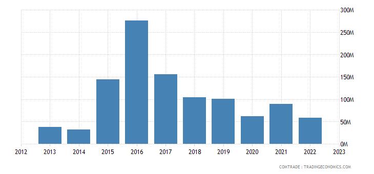 azerbaijan imports norway