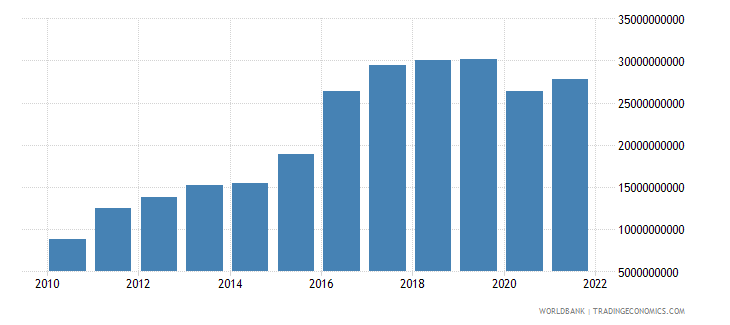 azerbaijan imports of goods and services current lcu wb data