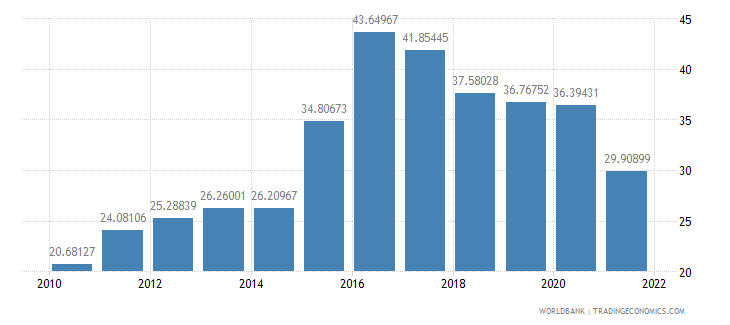 azerbaijan imports of goods and services percent of gdp wb data
