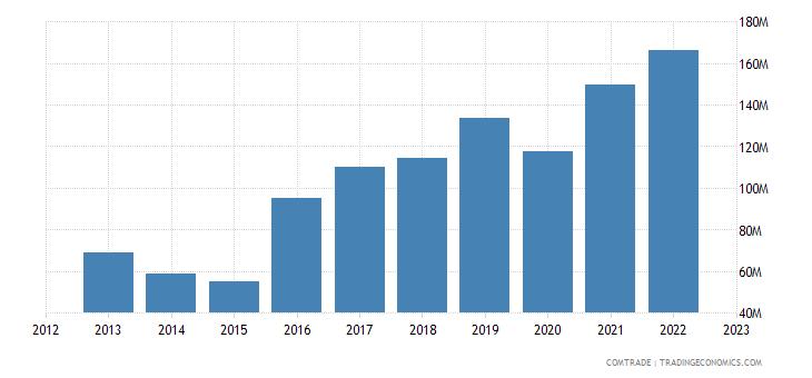 azerbaijan imports rubbers