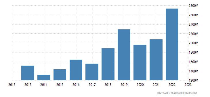azerbaijan imports russia