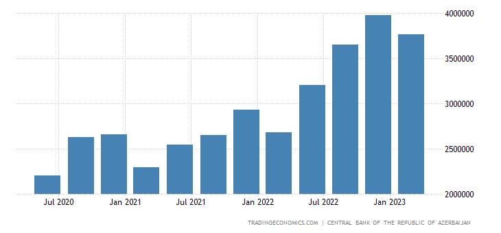 Azerbaijan Imports