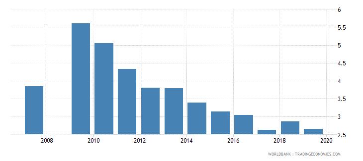 azerbaijan inbound mobility rate male percent wb data