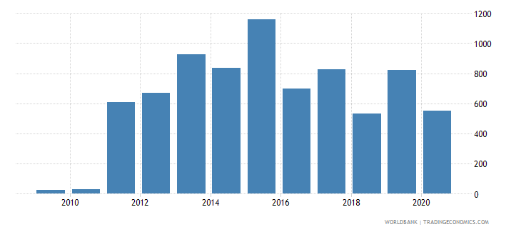 azerbaijan industrial design applications nonresident by count wb data