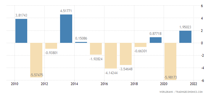 azerbaijan industry value added annual percent growth wb data