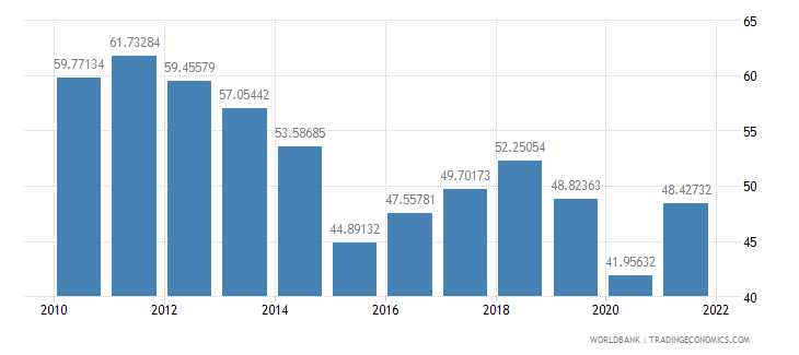 azerbaijan industry value added percent of gdp wb data