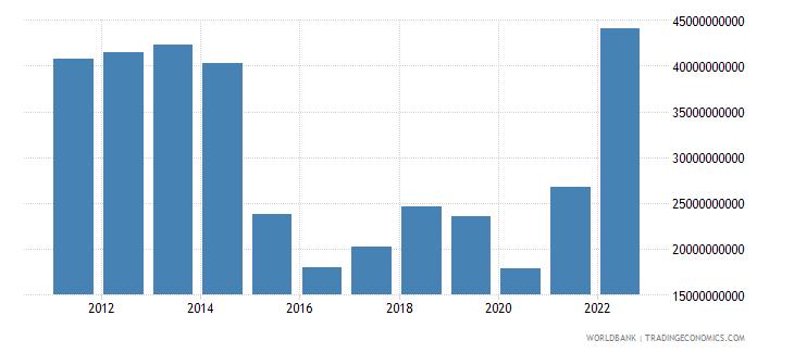 azerbaijan industry value added us dollar wb data