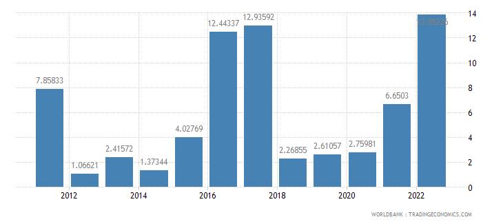 azerbaijan inflation consumer prices annual percent wb data