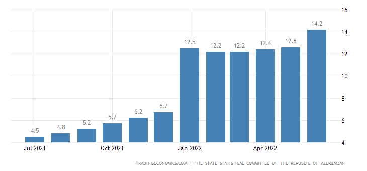 Azerbaijan Inflation Rate