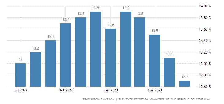 Azerbaijan Inflation Rate
