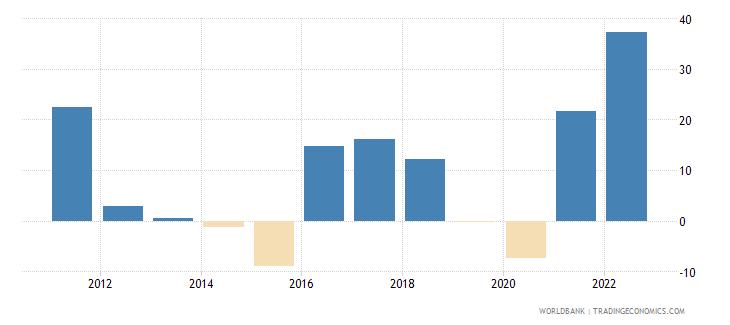 azerbaijan inflation gdp deflator annual percent wb data