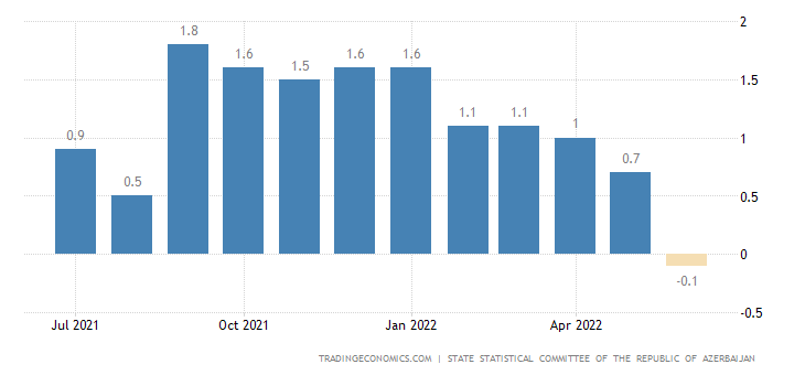 Azerbaijan Inflation Rate MoM
