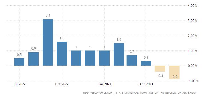 Azerbaijan Inflation Rate MoM